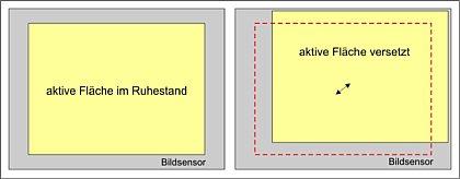 Bild 4. Bildstabilisatoren – Prinzip des elektronischen Bildstabilisators [Foto: Wilfried Bittner]