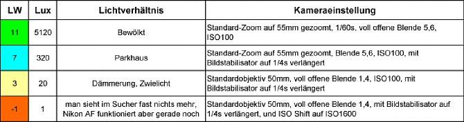 Bild 27. Bildstabilisatoren - Lichtwerttabelle, Lichtverhältnis und Kameraeinstellung [Foto: Wilfried Bittner]