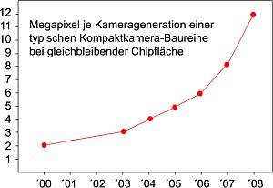 Jahr für Jahr mehr Pixel auf gleich großer Fläche [Foto: Wolfgang Heidasch]