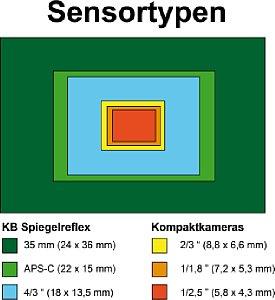 Aktuelle Sensorflächen im Größenvergleich [Foto: Wolfgang Heidasch]