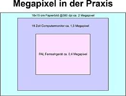 Megapixelgrößen gängiger Ausgabegeräte [Foto: Wolfgang Heidasch]