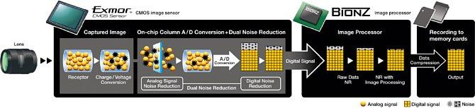 Sony Alpha 550, 500, 450 Signalverarbeitung [Foto: Sony]