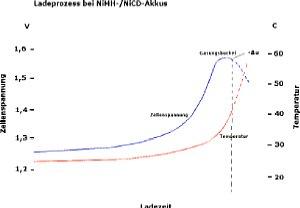 Ladeprozess bei NiCD- und NiMH-Akkus [Foto: Dr. Bernd Schäbler]