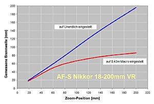 Bild 8: AF-S Nikkor 18-200 mm VR [Foto: Wilfried Bittner]