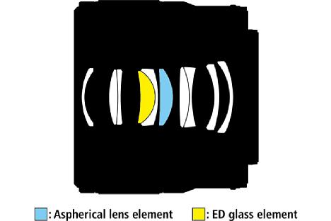 Bild Die optische Konstruktion desNikon Z MC 50 mm F2.8 besteht aus zehn Linsen, die in sieben Gruppen angeordnet sind. Eine ED-Linse und eine asphärische Linse sollen optische Fehler minimieren, was sehr gut funktioniert. [Foto: Nikon]