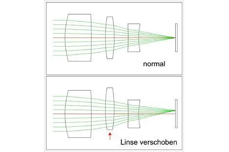 Bild Beim optischen Bildstabilisator wird eine Linsengruppe verschoben. Zwar ist das Bild damit nicht mehr verwackelt, aber die dezentrierte Optik liefert kein optimales Bild mehr. [Foto: Wilfried Bittner]