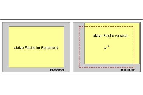 Bild Ein elektronischer Bildstabilisator funktioniert nur bei Videoaufnahmen gut, wo der Versatz zwischen den Einzelbildern durch einen anderen genutzten Sensorausschnitt kompensiert wird. Das Einzelbild selbst wird nicht stabilisiert. [Foto: Wilfried Bittner]