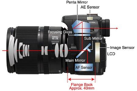 Bild Bei einer herkömmlichen DSLR (hier diePanasonic Lumix DMC-L10) lenkt der Hauptspiegel das Licht in den Sucher und zum Belichtungsmesssensor, während ein Hilfsspiegel einen Teil des Lichts auf den unten liegenden AF-Sensor lenkt. [Foto: Panasonic]