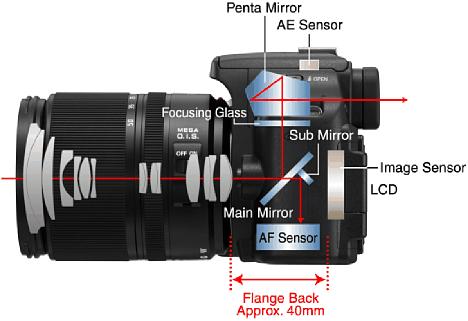 Bild Auch wenn es die Panasonic Lumix DMC-L10 schon etwas länger nicht mehr gibt, ist die Position des AF-Moduls immer noch aktuell. [Foto: Panasonic]