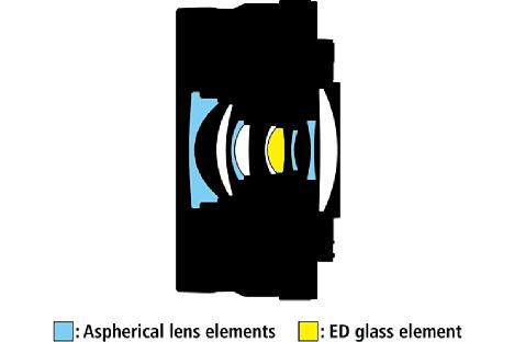 Bild Neun Linsen in sieben Gruppen drängen sich im Nikon Nikkor Z DX 16-50 mm F3.5-6.3 VR eng zusammen. Vier asphärische (blau) und eine ED-Linse (gelb) sollen optische Fehler minimieren. [Foto: Nikon]