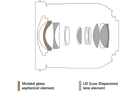 Bild Optischer Aufbau des Tamron 17-35 mm F2.8-4 Di OSD (A037). [Foto: Tamron]