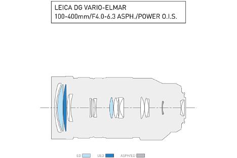 Bild Zwei ED-, eine UED- und eine asphärische ED-Linse sollen beim Panasonic Leica DG 100-400 mm F4-6.3 OIS für eine hohe Abbildungsleistung sorgen. [Foto: Panasonic]