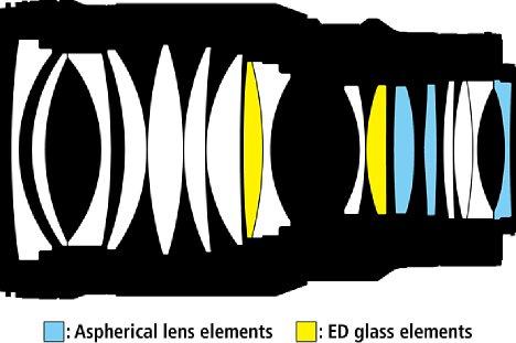 Bild Die aufwendige optische Konstruktion des Nikon Z 50 mm F1.2 S setzt sich aus 17 Linsen in 15 Gruppen zusammen, davon zwei ED- und drei asphärische Elemente. [Foto: Nikon]