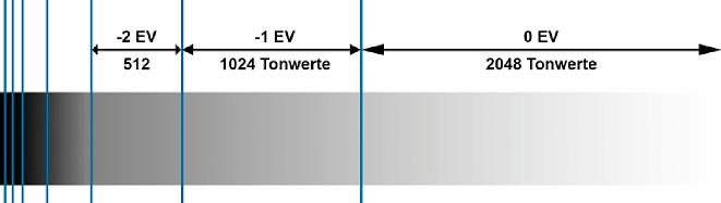 Bild Bei einem Dynamikumfang von 8 EV stehen für den Helligkeitsbereich von 87,5 % bis 100 % genau 50 % der Tonwerte zur Verfügung. Für den Helligkeitsbereich von 0 % bis 12,5% sind es dagegen weniger als ein Prozent der Tonwerte. [Foto: Martin Vieten]