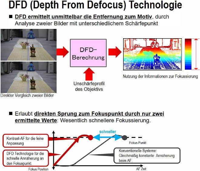 Bild Die DFD-Technologie von Panasonic erweitert den Kontrast-AF um die Eigenschaften eine Phasen-AF, benötigt dazu jedoch die optische Charakteristik des jeweiligen Objektivs, weshalb die Technik nur mit Panasonic-Lumix-Objektiven funktioniert. [Foto: Panasonic]