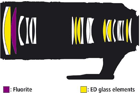 Bild Die überarbeitete optische Konstruktion desNikon AF-S 70-200 mm 1:2.8E FL ED VR besteht aus 22 Linsen, die in 18 Gruppen angeordnet sind. Darunter befinden sich sechs ED-Linsen, eine Fluoritlinse sowie eine HRI-Linse. [Foto: Nikon]