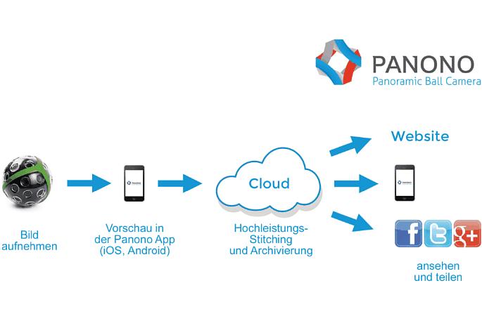 Bild Nur die Vorschau erfolgt in der Panono App auf dem Smartphone. Das eigentliche Stitching erfolgt in der Cloud und von dort aus auch die Ausgabe auf Panono.com oder wiederum in der Smartphone-App. [Foto: Panono, Übersetzung MediaNord]