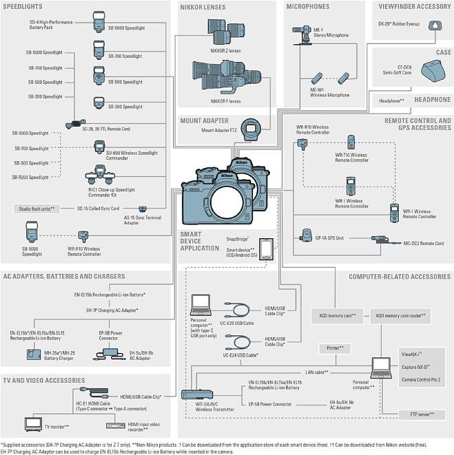 Bild Nikon Z-System, passendes Zubehör. Die Grafik stammt aus dem amerikanischen Nikon-Z-7-Prospekt. [Foto: Nikon]