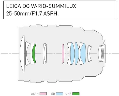 Bild Der optische Aufbau des Panasonic Leica DG Vario-Summilux 25-50 mm 1.7 Asph (H-X2550) setzt sich aus 16 Linsen zusammen, die in elf Gruppen angeordnet sind. Eine sphärische und eine UHR- sowie drei ED-Elemente sollen optische Fehler minimieren. [Foto: Panasonic]