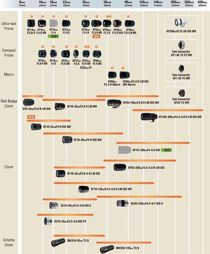 Bild Fujifilm X-System Roadmap für 2021. [Foto: Fujifilm]