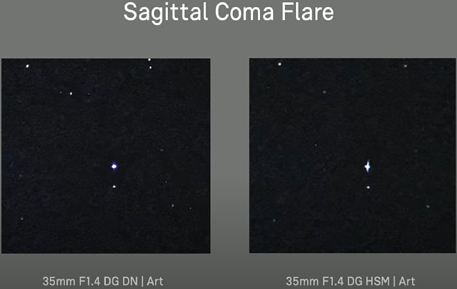 Bild Sagittal Coma Flare Vergleich Sigma 35 mm F1.4 DG DN Art mit 35 mm F1.4 DG HSM Art. [Foto: Sigma]